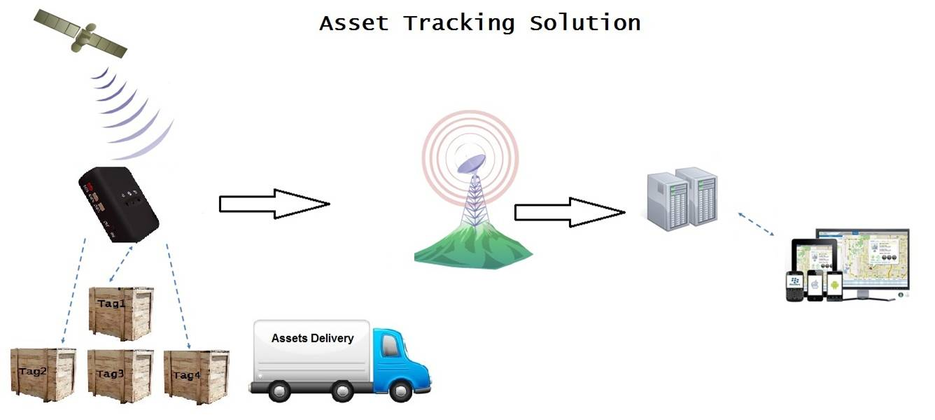 Assets Tracking Process